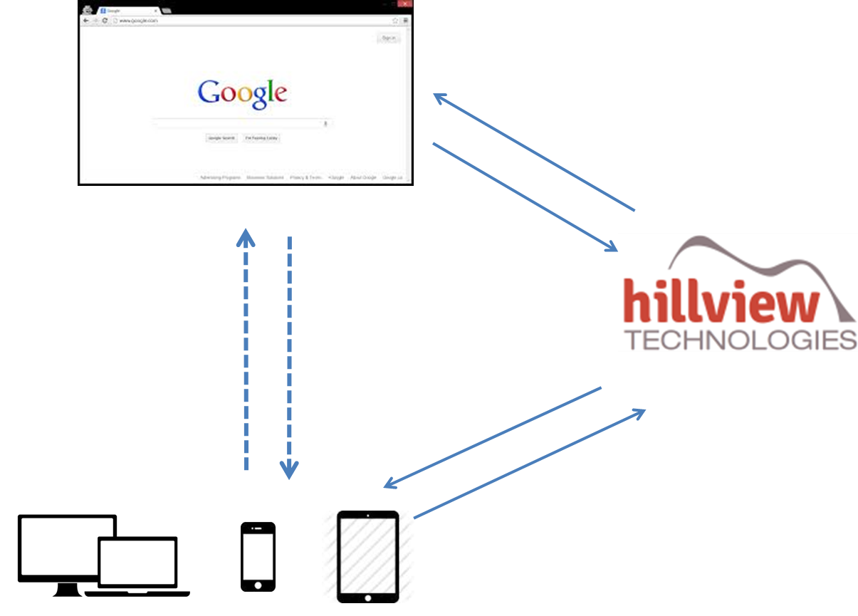 Hillview technologies intro