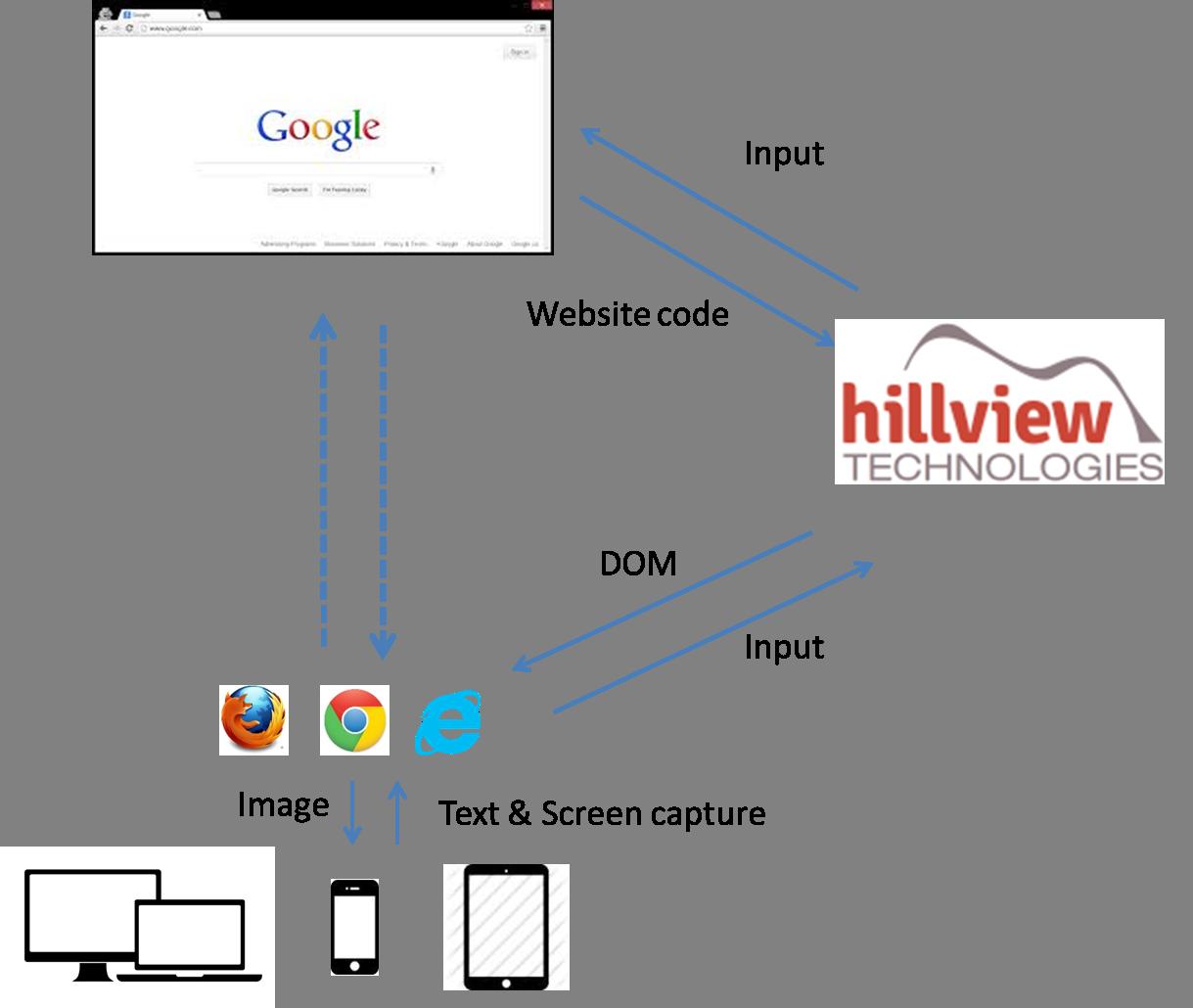 Hillview technologies